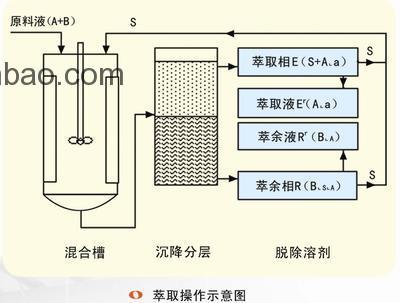 溶剂萃取分离技术